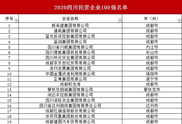 四川发布2020民营企业100强榜单 好医生集团荣耀上榜